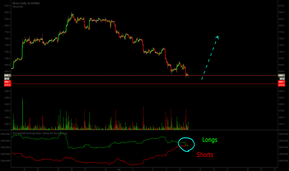 BTCUSD: Bitcoin (BTC). Пересечение лонгов и шортов