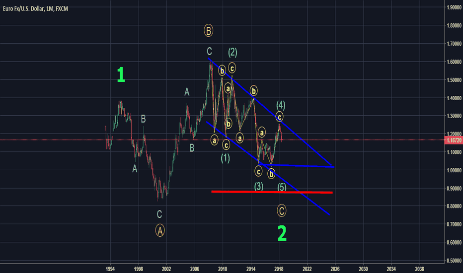 EURUSD: - #EURUSD Monthly Elliott Wave Counting -