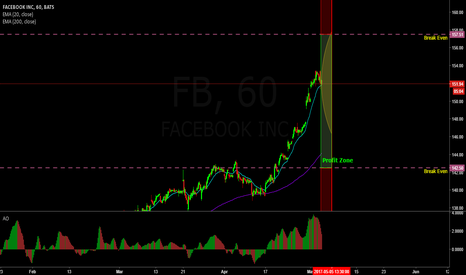 FB: Earnings trade on Facebook (Strangle)