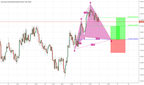 AUDNZD: Learn the cypher formation rules.