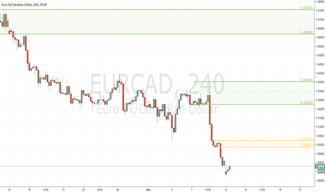 EURCAD: Potential Short on H4 TF