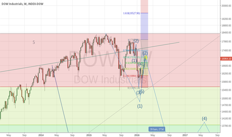 DOWI: dow headed to 12000 over next 6 weeks