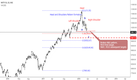 NIFTY: NIFTY Broken Head & Shoulders pattern