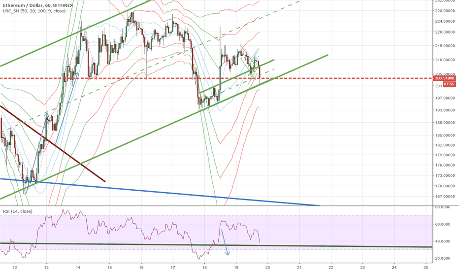 ETHUSD: pushing lower with small chances