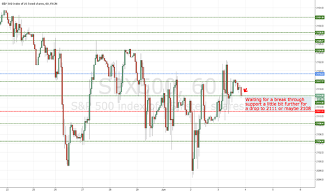 SPX500: Support and Resistance