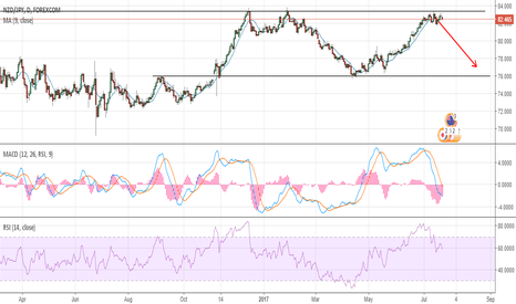 NZDJPY: NZDJPY MY THOUGHTS