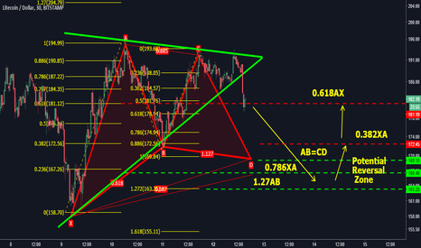 LTCUSD: Bullish Gartley + Sym tri Tango in the LTC House!