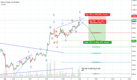 BTCUSD: Bitcoin is losing a bit of strength