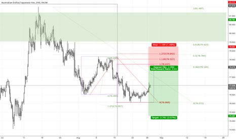 AUDJPY: AUDJPY H4 Down, down with running correction