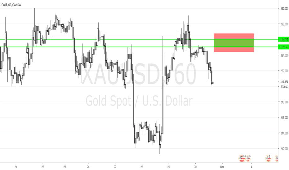 XAUUSD: Gold Possibility