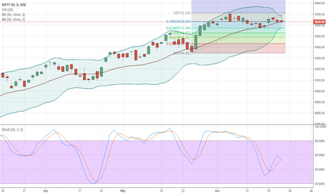 NIFTY: Nifty-Bulls not ready to give up