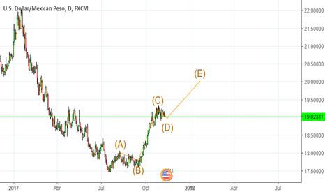 USDMXN: USD/MXN BUY