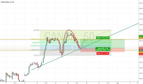 CANBK: CANARA BANK Looks like a LONGER to me
