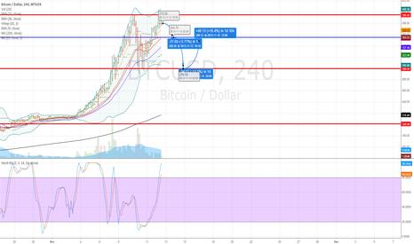 BTCUSD: BTC/USD - Short term $300 target