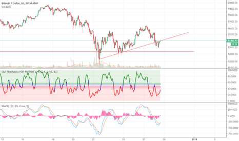 BTCUSD: Previous Support Turned Into Resistance?