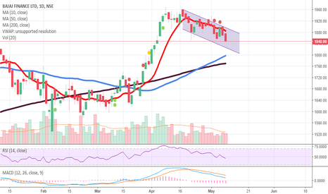 BAJFINANCE: Bajaj Finance - Short - Downward Channel
