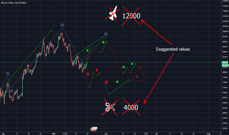 BTCUSD: The AI trading path for Bitcoin