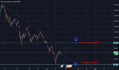 BTCUSD: Bitcoin wahania rynku - walka byków z niedźwiedziami