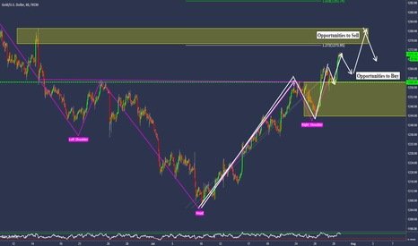 XAUUSD: GOLD - Looking For A Potential Push Higher Part II