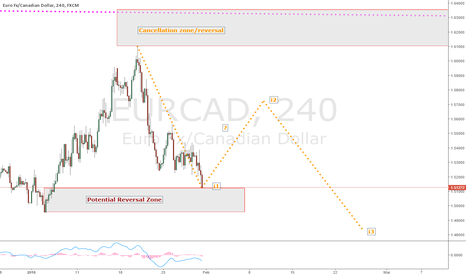 "EURCAD: EURCAD SWA""Analysis, mid term reversal possible"