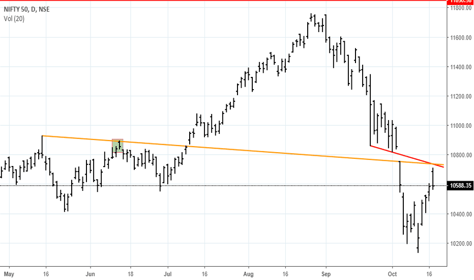 NIFTY: Nifty Resistance Lines