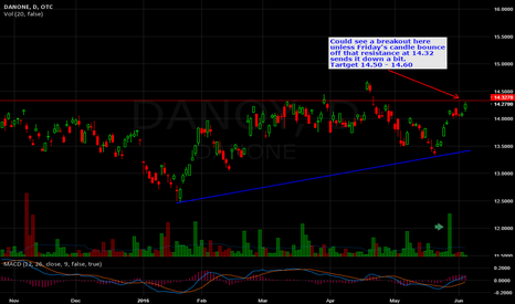 DANOY: DANONE $DANOY Long idea.