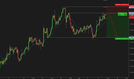 GBPUSD: GBBUSD 3 push up in the sell zone, short