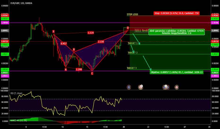 EURGBP: EUR//GBP//Patron SHARK//sell limit