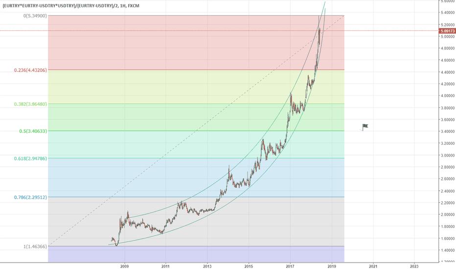 (EURTRY*EURTRY-USDTRY*USDTRY)/(EURTRY-USDTRY)/2: 10 yıllık yükseliş trendinin sonu