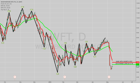 WFT: BOUGHT WFT COVERED CALL