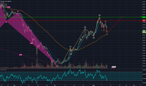 ETHUSD: eth long right now, if the elliot wave doesn't break.