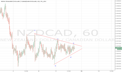 NZDCAD: nzdcad triangle pattern