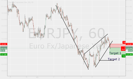 EURJPY: Eur Jpy Downtrend continuation