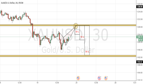 XAUUSD: GOLD Short Simplified Form