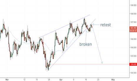 USDJPY: Classic rising wedge