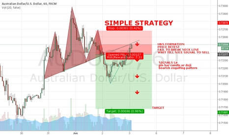 AUDUSD: H&S COMPLETE - PRICE RETEST - FAIL TO BREAK NECKLINE