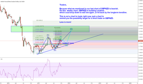 GBPNZD: GBPNZD: 700 pips for a swing trade before finishing the bottom