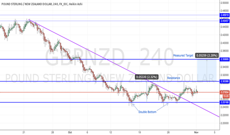 GBPNZD: GBP/NZD - Double Bottom Pattern