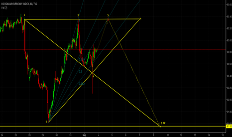 DXY: USD Index/DXY short idea (H1)
