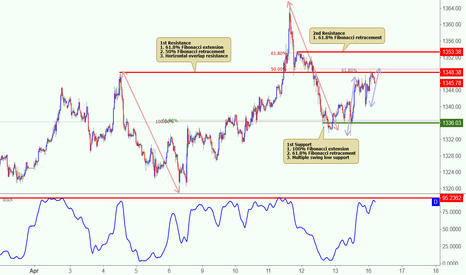 XAUUSD: XAUUSD reversed nicely off its resistance, potential drop!
