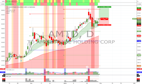 AMTD: Potential Long Swing Opportunity.