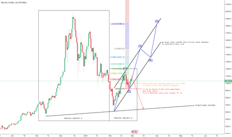 BTCUSD: Future of BTC for 2018
