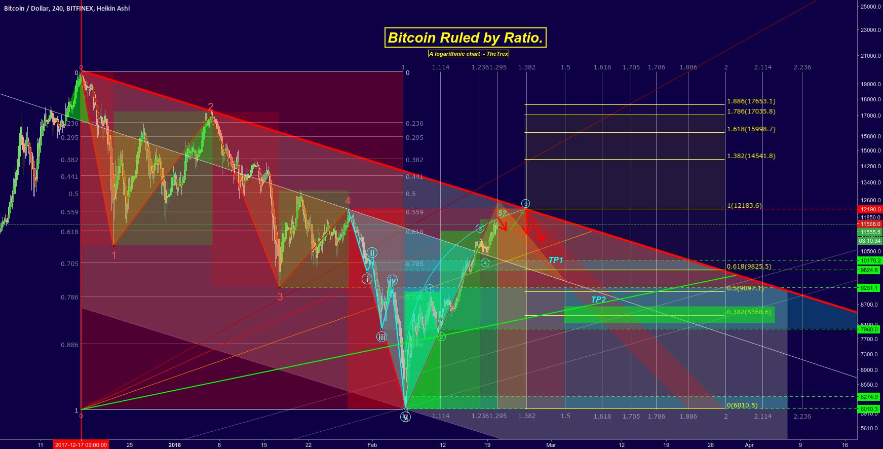 Bitcoin - Ruled by Ratio!
