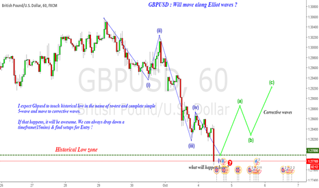 GBPUSD: GBPUSD : What's happening & what to expect ?