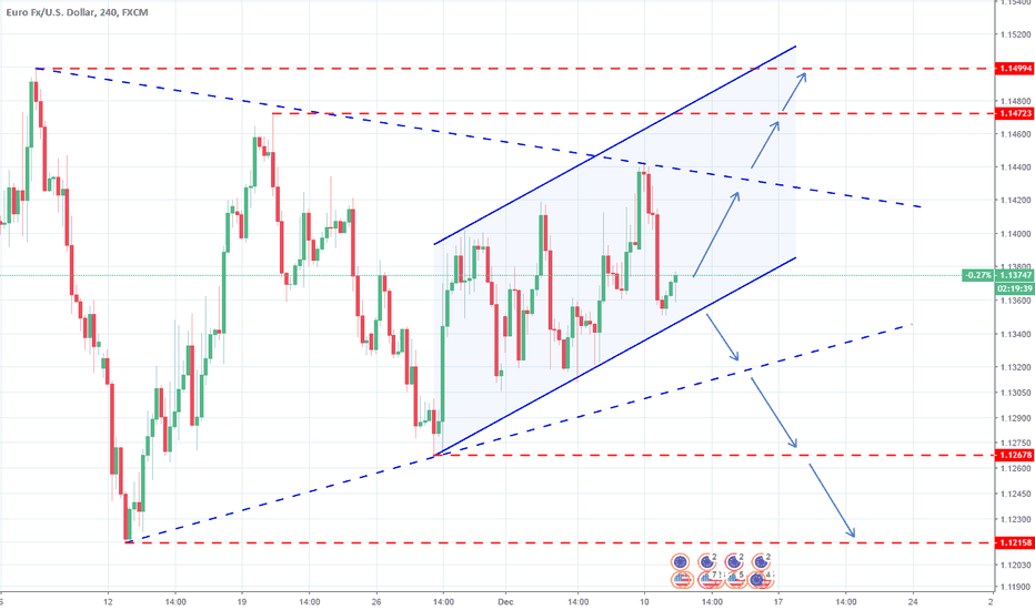 EURUSD: EURUSD: Triangle on 1D. Awaiting confirmation/ ECB.