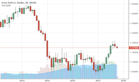 EURUSD: EURUSD Closes Lower But With Warning Of Correction