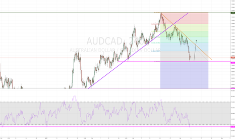 AUDCAD: Buying Position - AUDCAD