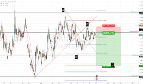 EURUSD: EUR/USD fib short pattern