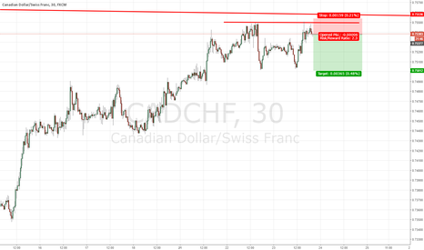 CADCHF: Short CAD/CHF at Resistance