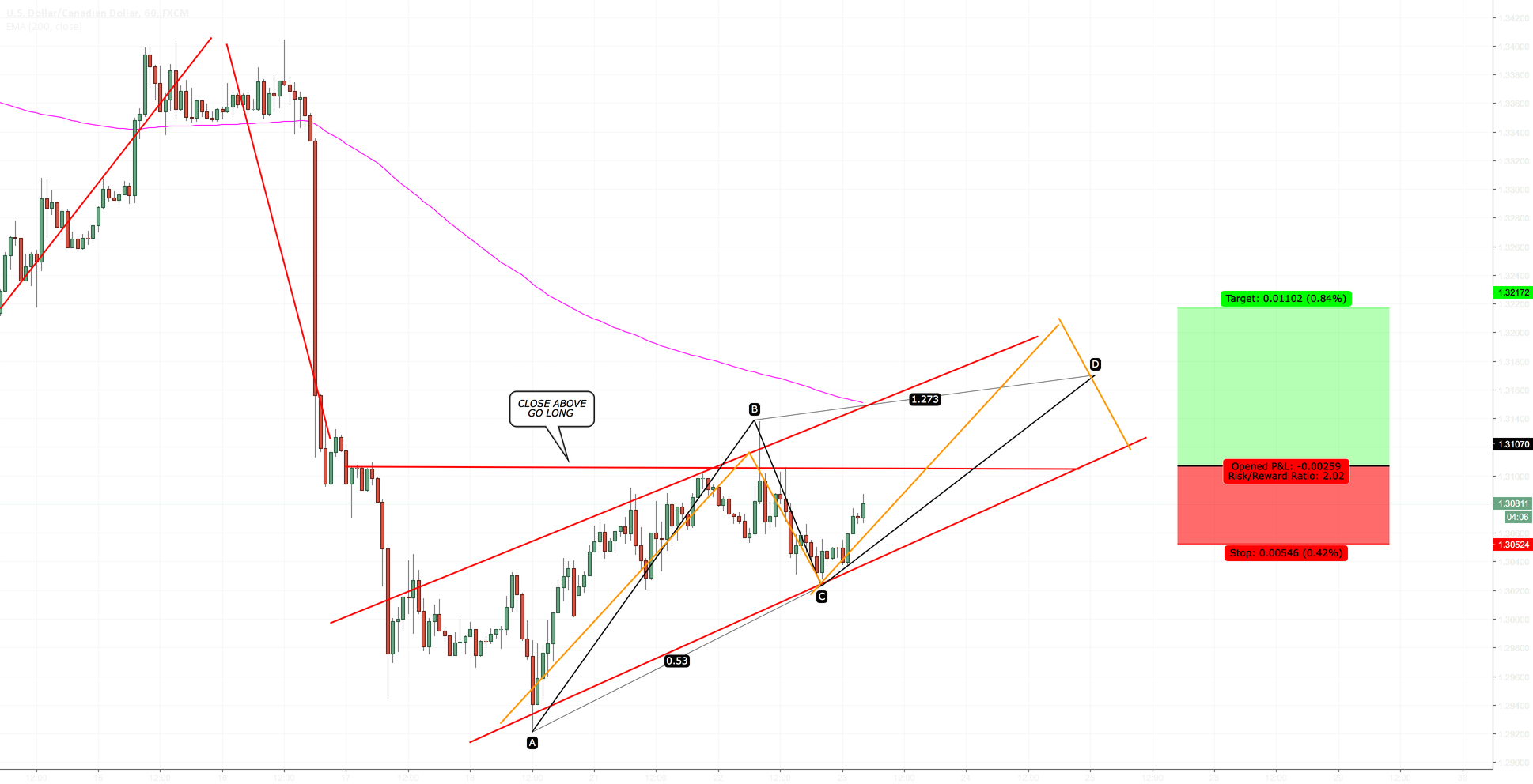 USDCAD - LONG ENTRY